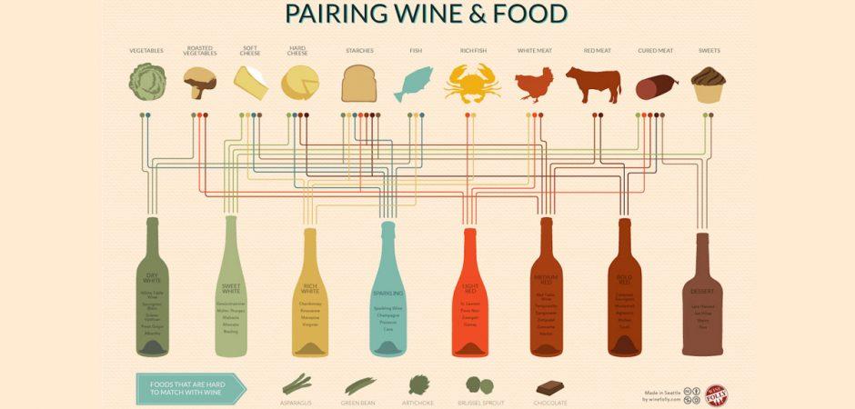 City Vineyard Holiday Wine Pairings